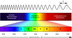 Видимый свет | Длина волны видимого света