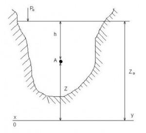 Закон Паскаля (Основное уравнение гидростатики)