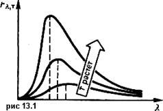 Закон Стефана-Больцмана