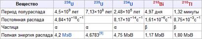 Закон радиоактивного распада таблица