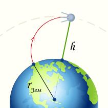 Вторая космическая скорость