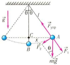 Период математического маятника