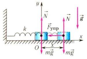 Период пружинного маятника