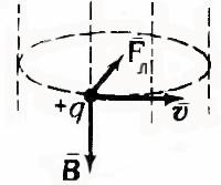 Сила Лоренца (движение частицы по окружности)