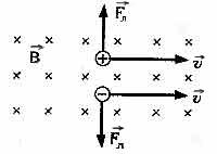 Сила Лоренца (Правило левой руки)