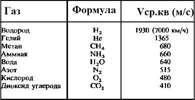 Средняя квадратичная скорость газа