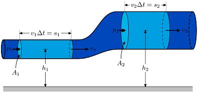 Уравнение Бернулли