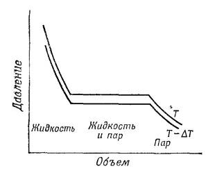 Уравнение Клаузиуса — Клайперона