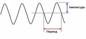 Частота колебаний