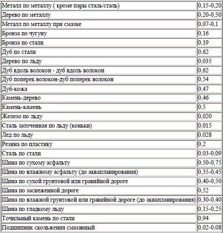 коэффициент трения скольжения таблица