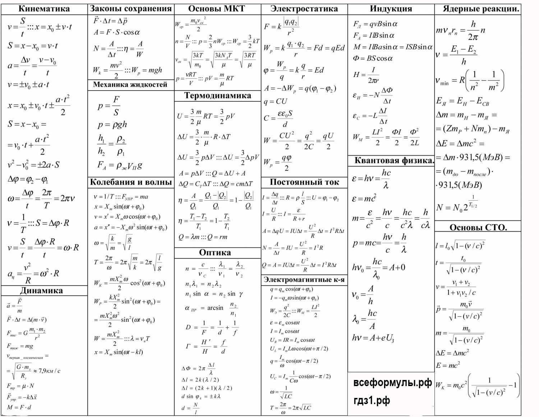 все формулы по физике в одной таблице, шпаргалка